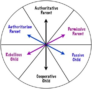 http://www.parenting-boys.com/images/Parenting-styles-diagram.jpg